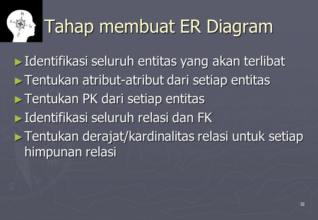 32 Tahap membuat ER Diagram ► Identifikasi seluruh entitas yang akan terlibat ► Tentukan atribut-atribut dari setiap entitas ► Tentukan PK dari setiap