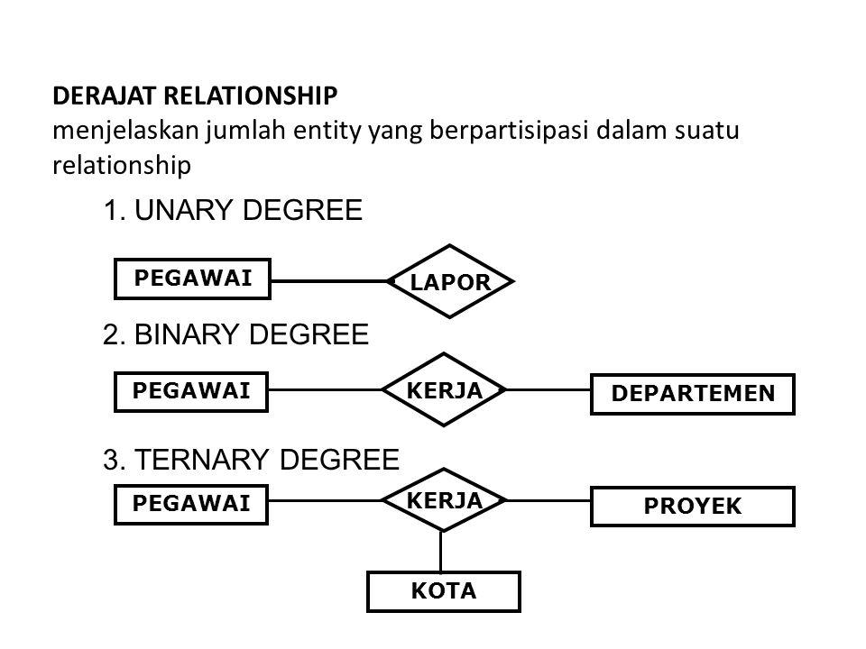 DERAJAT RELATIONSHIP menjelaskan jumlah entity yang berpartisipasi dalam suatu relationship 1. UNARY DEGREE 2. BINARY DEGREE 3. TERNARY DEGREE PEGAWAI