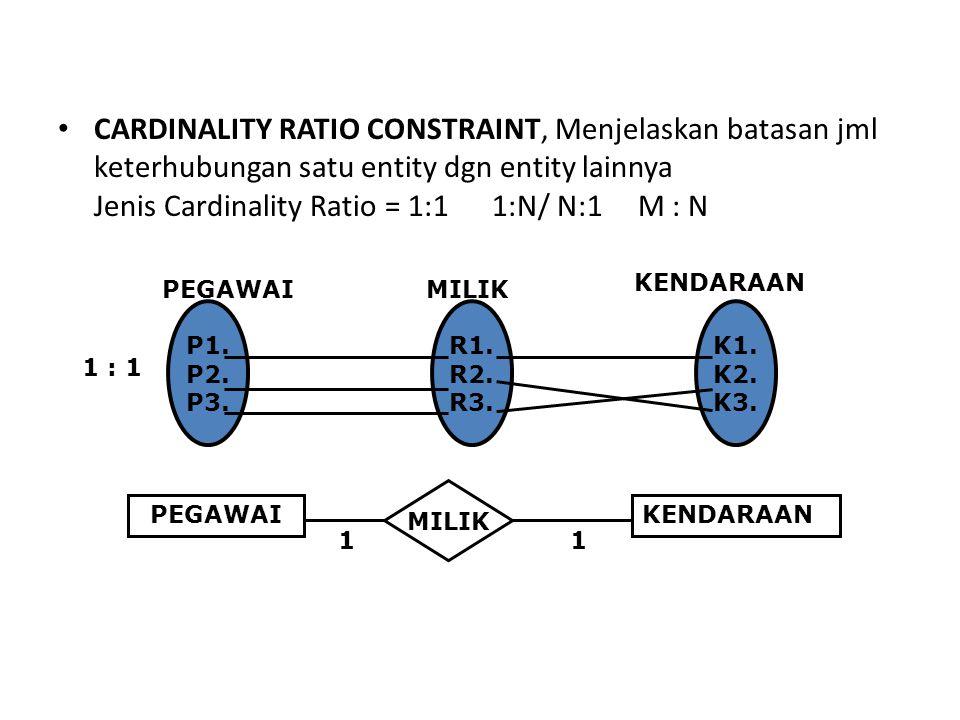 CARDINALITY RATIO CONSTRAINT, Menjelaskan batasan jml keterhubungan satu entity dgn entity lainnya Jenis Cardinality Ratio = 1:1 1:N/ N:1 M : N P1.