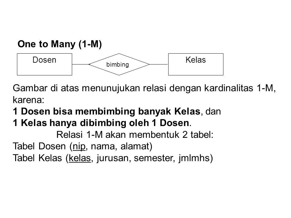 One to Many (1-M) DosenKelas bimbing Gambar di atas menunujukan relasi dengan kardinalitas 1-M, karena: 1 Dosen bisa membimbing banyak Kelas, dan 1 Ke