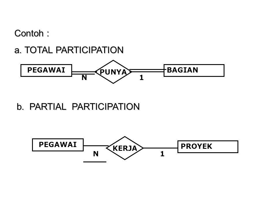 Contoh : a.TOTAL PARTICIPATION PEGAWAI PUNYA BAGIAN N1 PEGAWAI KERJA PROYEK N1 b.