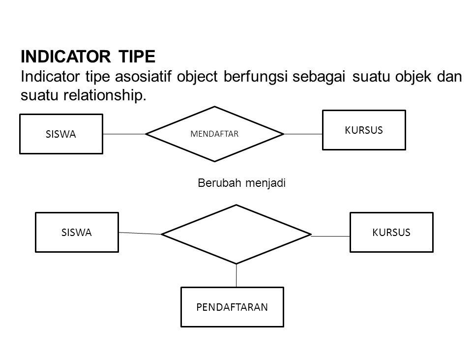INDICATOR TIPE Indicator tipe asosiatif object berfungsi sebagai suatu objek dan suatu relationship. SISWA KURSUS MENDAFTAR SISWAKURSUS PENDAFTARAN Be