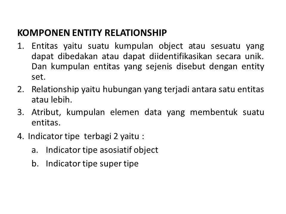 KOMPONEN ENTITY RELATIONSHIP 1.Entitas yaitu suatu kumpulan object atau sesuatu yang dapat dibedakan atau dapat diidentifikasikan secara unik.