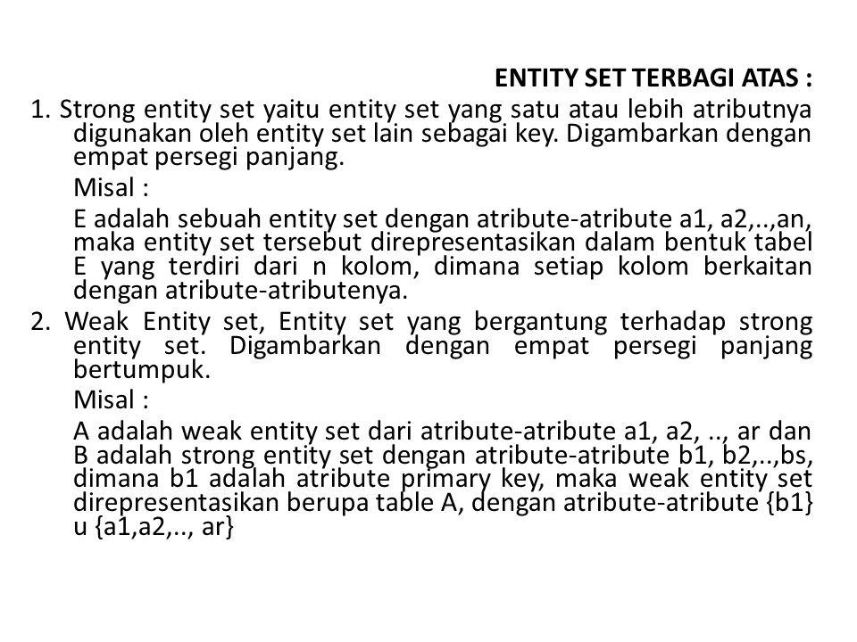 ENTITY SET TERBAGI ATAS : 1. Strong entity set yaitu entity set yang satu atau lebih atributnya digunakan oleh entity set lain sebagai key. Digambarka