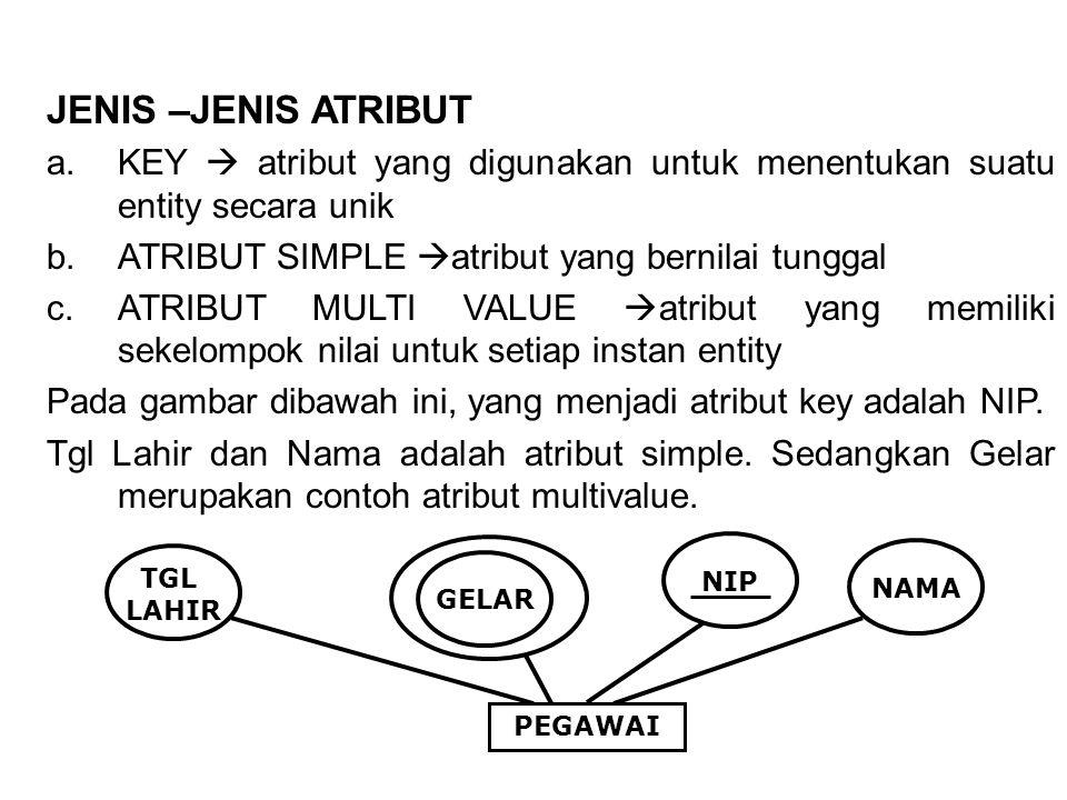 JENIS –JENIS ATRIBUT a.KEY  atribut yang digunakan untuk menentukan suatu entity secara unik b.ATRIBUT SIMPLE  atribut yang bernilai tunggal c.ATRIBUT MULTI VALUE  atribut yang memiliki sekelompok nilai untuk setiap instan entity Pada gambar dibawah ini, yang menjadi atribut key adalah NIP.