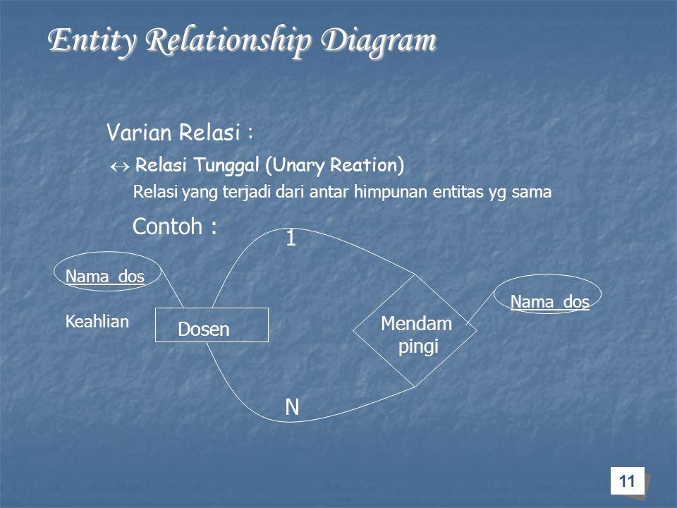 11 Entity Relationship Diagram Entity Relationship Diagram Varian Relasi :  Relasi Tunggal (Unary Reation) Relasi yang terjadi dari antar himpunan en