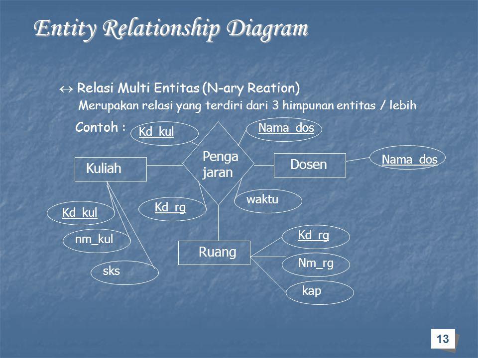 13 Entity Relationship Diagram Entity Relationship Diagram  Relasi Multi Entitas (N-ary Reation) Merupakan relasi yang terdiri dari 3 himpunan entita