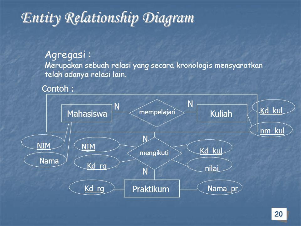 20 Entity Relationship Diagram Entity Relationship Diagram Agregasi : Contoh : Mahasiswa Praktikum Merupakan sebuah relasi yang secara kronologis mens