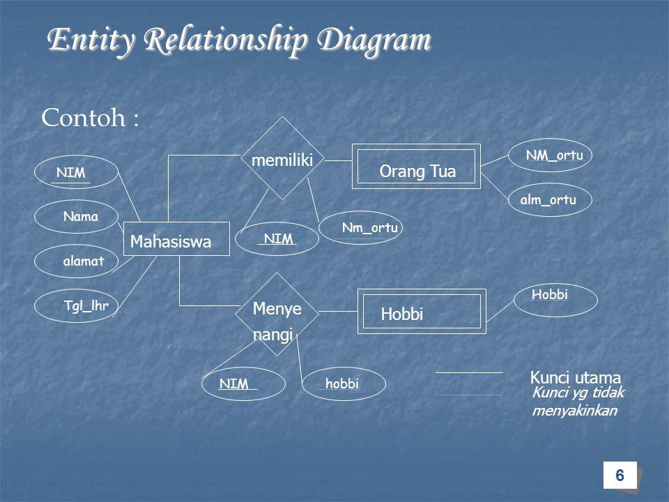 17 Entity Relationship Diagram Entity Relationship Diagram Spesialisasi : Merupakan proses dekomposisi (pengelompokkan) sebuah himpunan entitas yg melahirkan himpunan entitas baru yang dilakukan secara top-down.