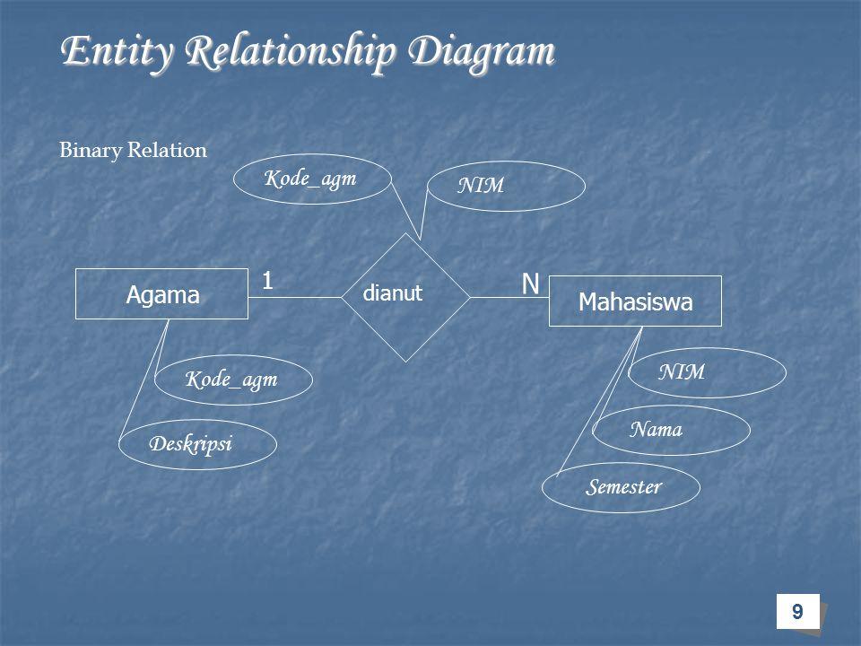 9 Entity Relationship Diagram Entity Relationship Diagram Agama Mahasiswa dianut 1 N Kode_agm Deskripsi Kode_agm NIM Nama Semester Binary Relation