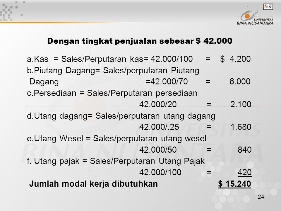 24 Dengan tingkat penjualan sebesar $ 42.000 a.Kas = Sales/Perputaran kas= 42.000/100 = $ 4.200 b.Piutang Dagang= Sales/perputaran Piutang Dagang =42.000/70 = 6.000 c.Persediaan = Sales/Perputaran persediaan 42.000/20 = 2.100 d.Utang dagang= Sales/perputaran utang dagang 42.000/.25 = 1.680 e.Utang Wesel = Sales/perputaran utang wesel 42.000/50 = 840 f.