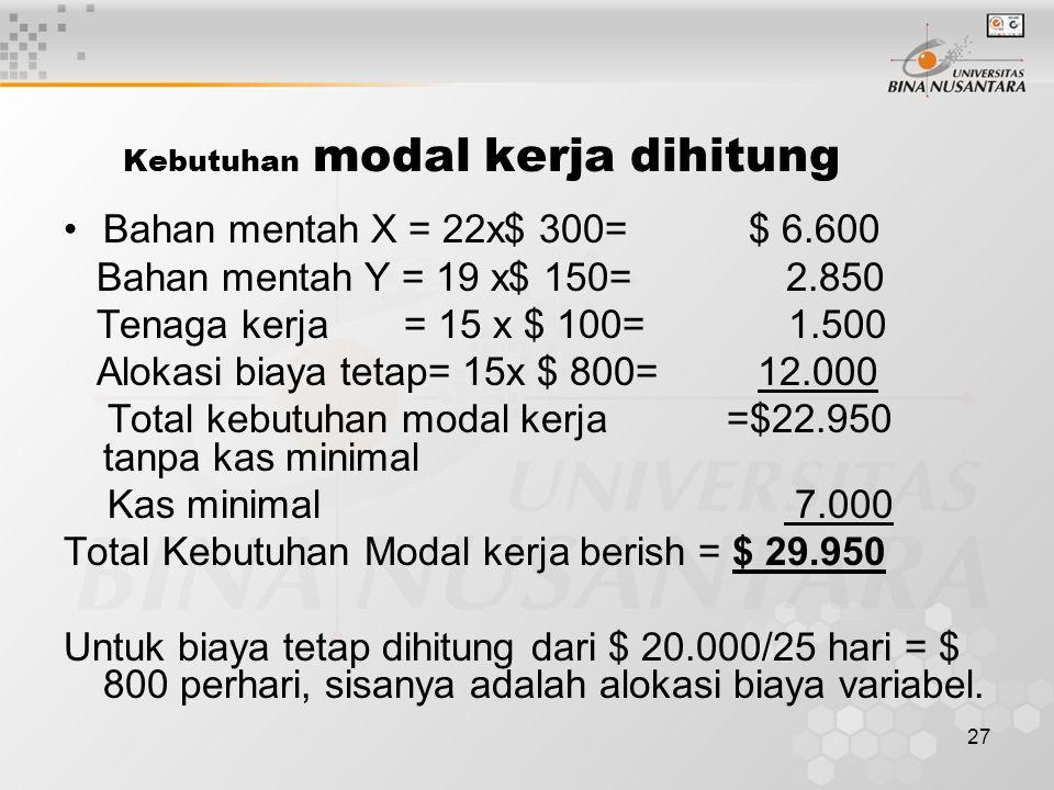 27 Kebutuhan modal kerja dihitung Bahan mentah X = 22x$ 300= $ 6.600 Bahan mentah Y = 19 x$ 150= 2.850 Tenaga kerja = 15 x $ 100= 1.500 Alokasi biaya tetap= 15x $ 800= 12.000 Total kebutuhan modal kerja =$22.950 tanpa kas minimal Kas minimal 7.000 Total Kebutuhan Modal kerja berish = $ 29.950 Untuk biaya tetap dihitung dari $ 20.000/25 hari = $ 800 perhari, sisanya adalah alokasi biaya variabel.