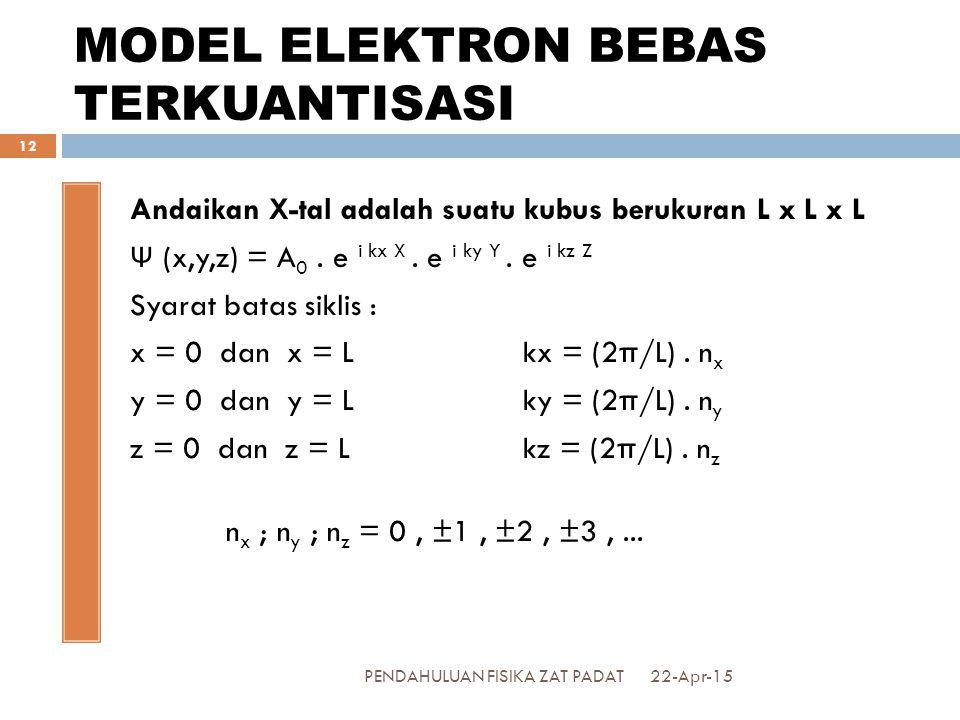 MODEL ELEKTRON BEBAS TERKUANTISASI Andaikan X-tal adalah suatu kubus berukuran L x L x L Ψ (x,y,z) = A 0.