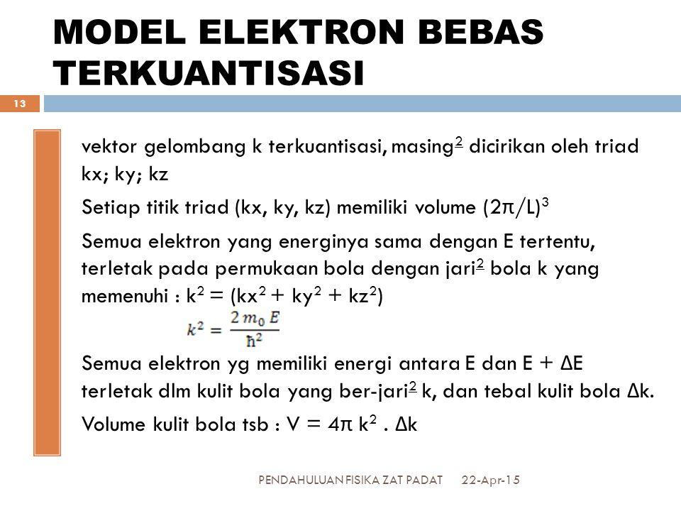 MODEL ELEKTRON BEBAS TERKUANTISASI vektor gelombang k terkuantisasi, masing 2 dicirikan oleh triad kx; ky; kz Setiap titik triad (kx, ky, kz) memiliki volume (2 π /L) 3 Semua elektron yang energinya sama dengan E tertentu, terletak pada permukaan bola dengan jari 2 bola k yang memenuhi : k 2 = (kx 2 + ky 2 + kz 2 ) Semua elektron yg memiliki energi antara E dan E + Δ E terletak dlm kulit bola yang ber-jari 2 k, dan tebal kulit bola Δ k.