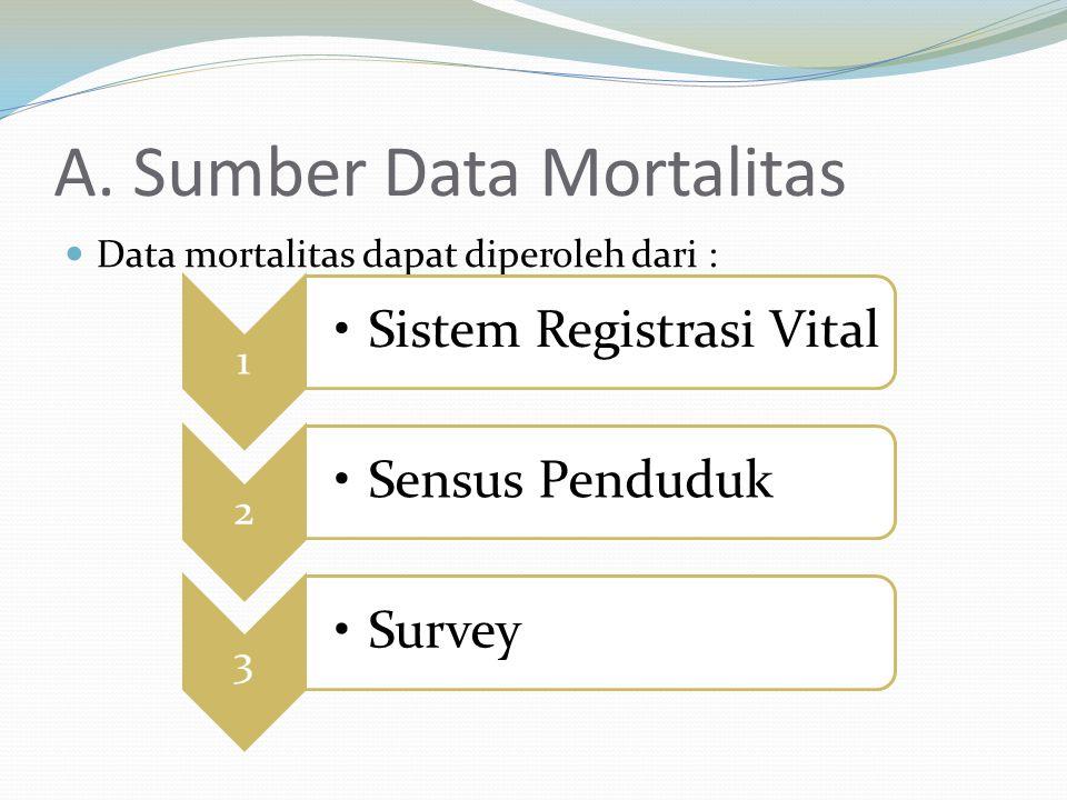 A. Sumber Data Mortalitas Data mortalitas dapat diperoleh dari : 1 Sistem Registrasi Vital 2 Sensus Penduduk 3 Survey