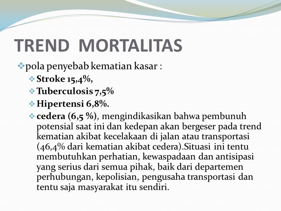 TREND MORTALITAS  pola penyebab kematian kasar :  Stroke 15,4%,  Tuberculosis 7,5%  Hipertensi 6,8%.  cedera (6,5 %), mengindikasikan bahwa pembu