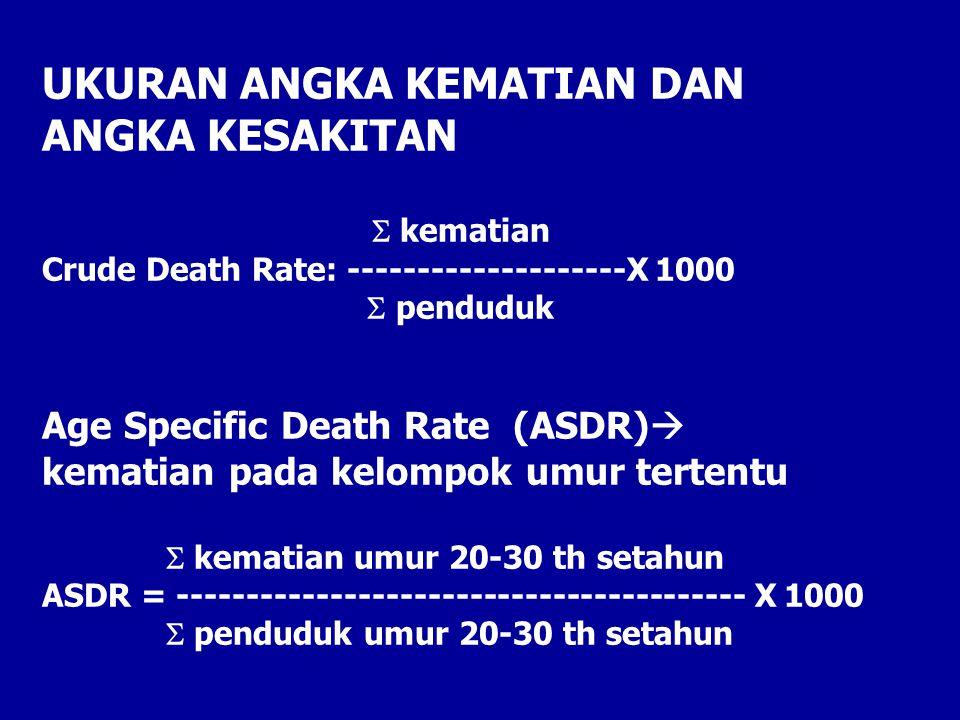 UKURAN ANGKA KEMATIAN DAN ANGKA KESAKITAN S kematian Crude Death Rate: --------------------X 1000 S penduduk Age Specific Death Rate (ASDR)  kematian