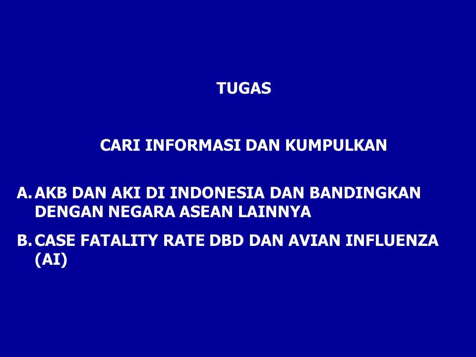 TUGAS CARI INFORMASI DAN KUMPULKAN A.AKB DAN AKI DI INDONESIA DAN BANDINGKAN DENGAN NEGARA ASEAN LAINNYA B.CASE FATALITY RATE DBD DAN AVIAN INFLUENZA