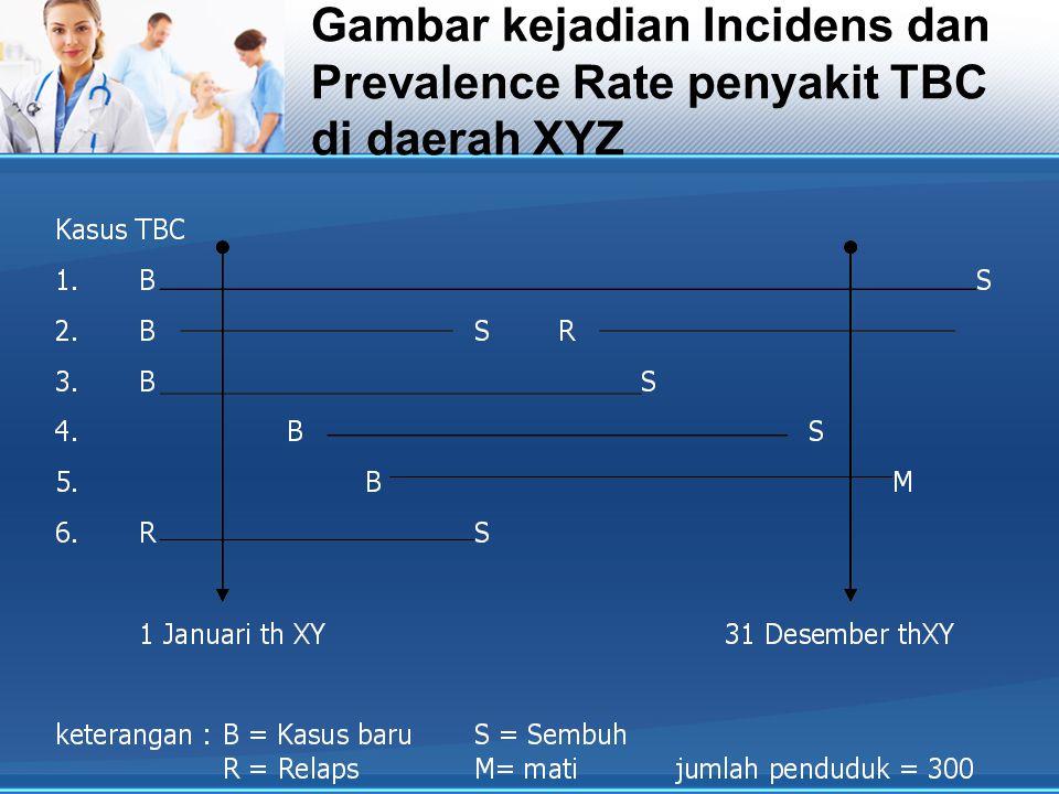 Berapakah point prevalence rate pada tanggal 1 Januari tahun XY.