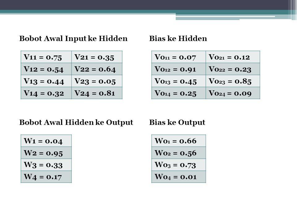 Bobot Awal Input ke Hidden V11 = 0.75V21 = 0.35 V12 = 0.54V22 = 0.64 V13 = 0.44V23 = 0.05 V14 = 0.32V24 = 0.81 Bias ke Hidden Vo 11 = 0.07Vo 21 = 0.12