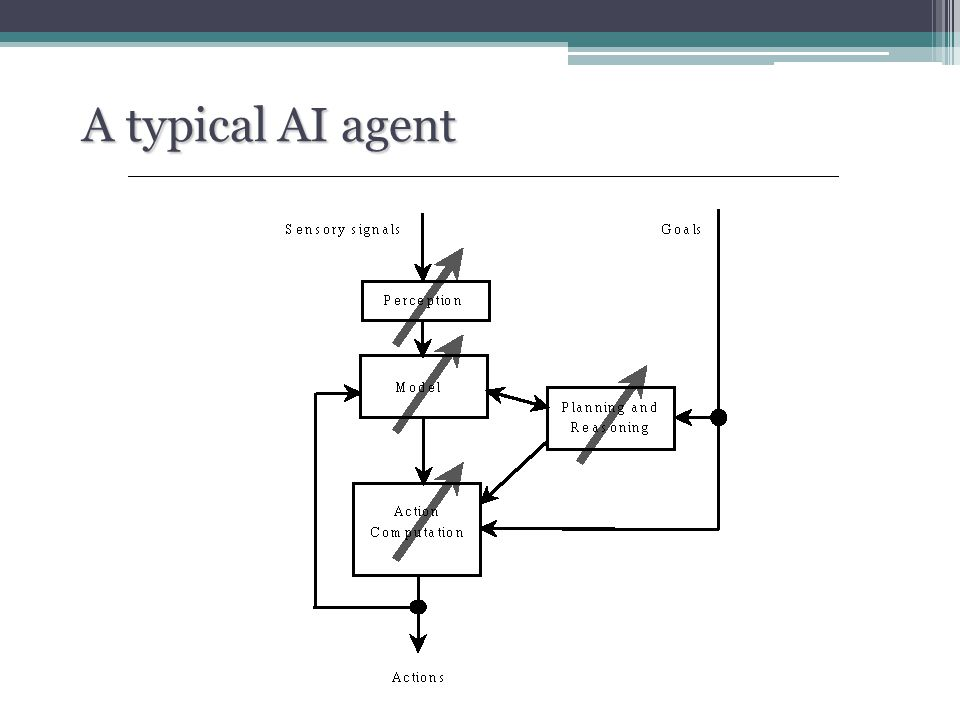 Neural Network Layers Each layer receives its inputs from the previous layer and forwards its outputs to the next layer http://smig.usgs.gov/SMIG/features_0902/tualatin_ann.fig3.gif