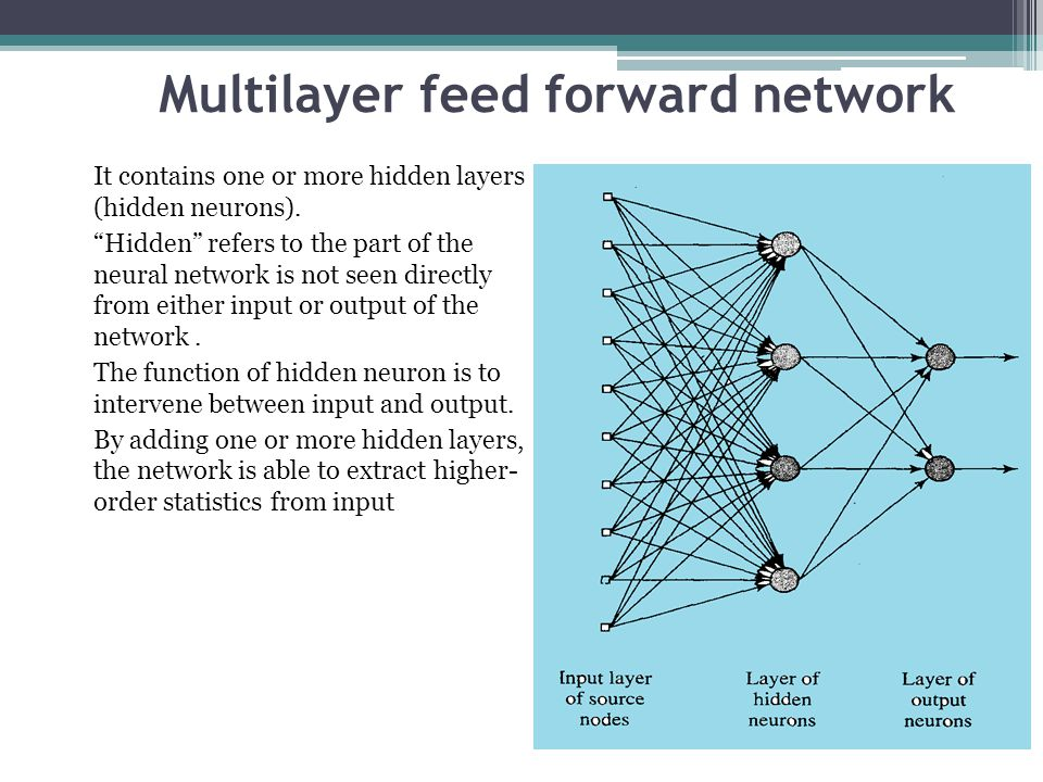 """Multilayer feed forward network It contains one or more hidden layers (hidden neurons). """"Hidden"""" refers to the part of the neural network is not seen"""