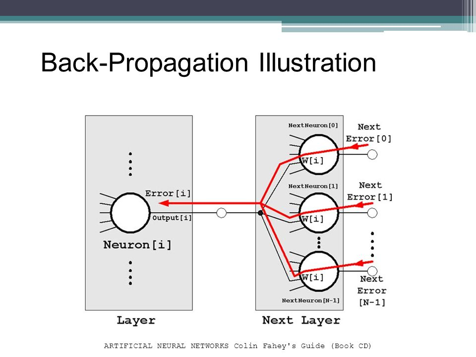 Back-Propagation Illustration ARTIFICIAL NEURAL NETWORKS Colin Fahey's Guide (Book CD)