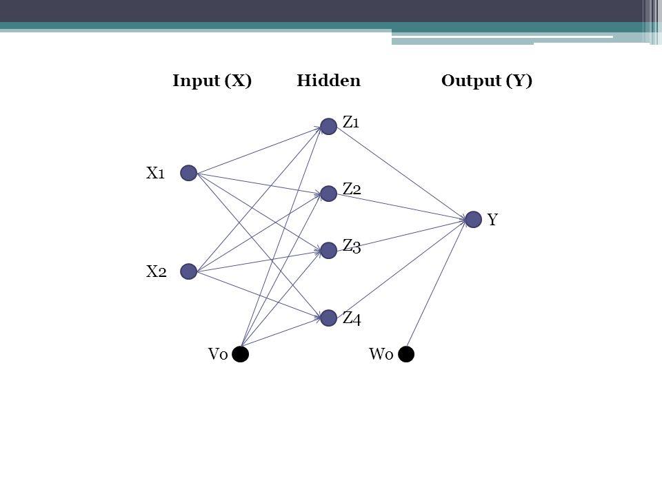 X1X2 0.30.4 0.50.6 0.20.3 0.40.7 Input (X)Output / Target (T) T 0.1 0.8 0.4 0.5 Jumlah Neuron pada Input Layer2 Jumlah Neuron pada Hidden Layer4 Jumlah Neuron pada Output Layer1 Learning rate (α)0.1 Momentum (m)0.9 Target Error0.01 Maximum Iteration1000