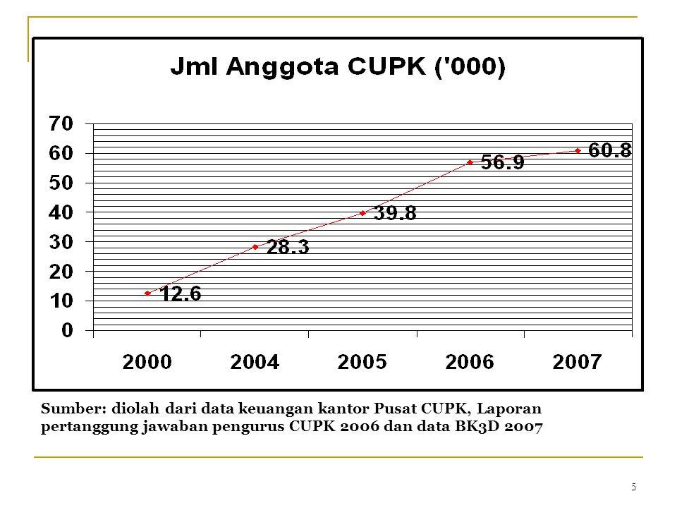 5 Sumber: diolah dari data keuangan kantor Pusat CUPK, Laporan pertanggung jawaban pengurus CUPK 2006 dan data BK3D 2007