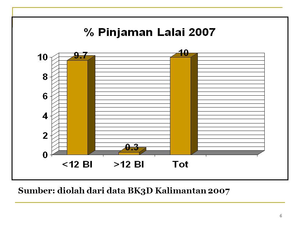 6 Sumber: diolah dari data BK3D Kalimantan 2007