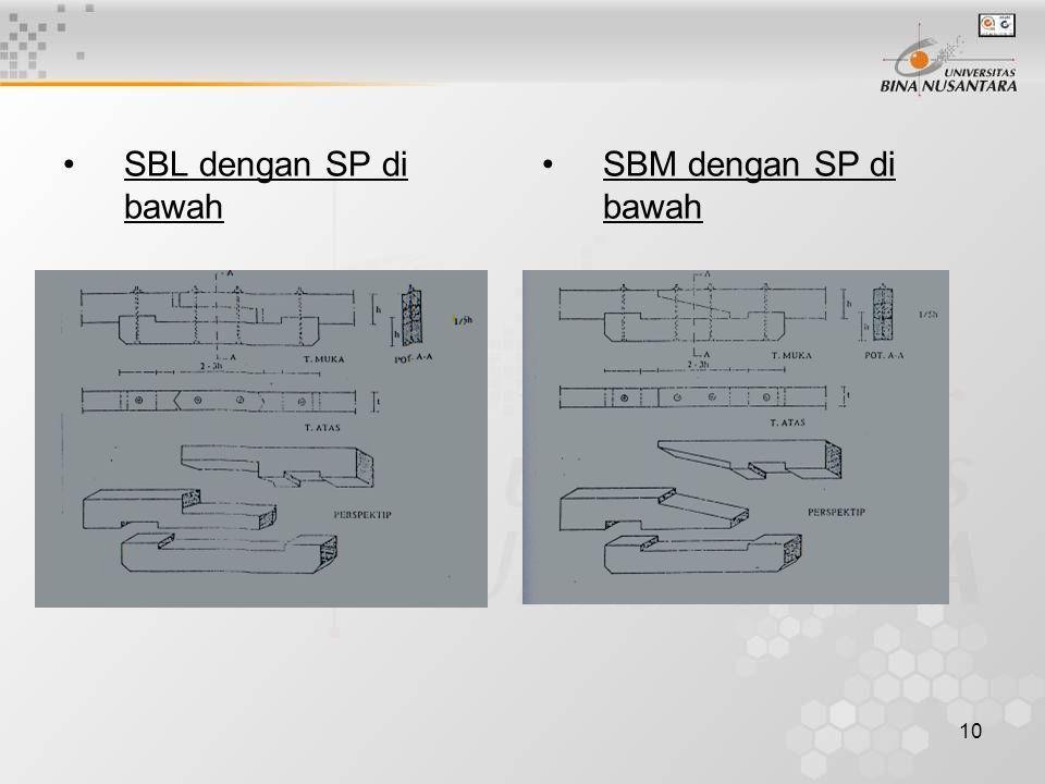 10 SBL dengan SP di bawah SBM dengan SP di bawah