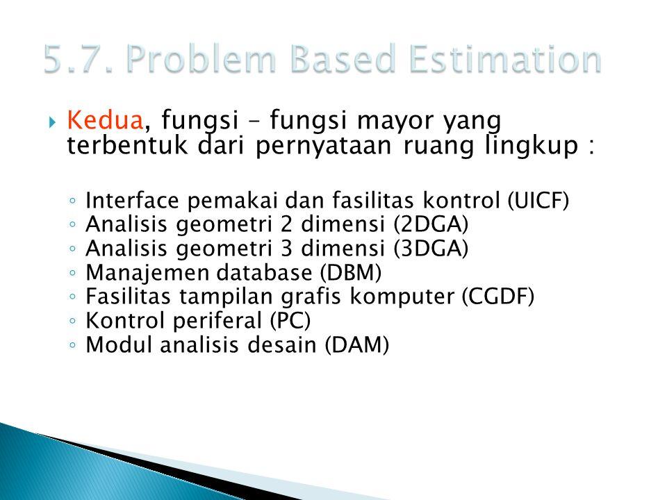  Kedua, fungsi – fungsi mayor yang terbentuk dari pernyataan ruang lingkup : ◦ Interface pemakai dan fasilitas kontrol (UICF) ◦ Analisis geometri 2 d