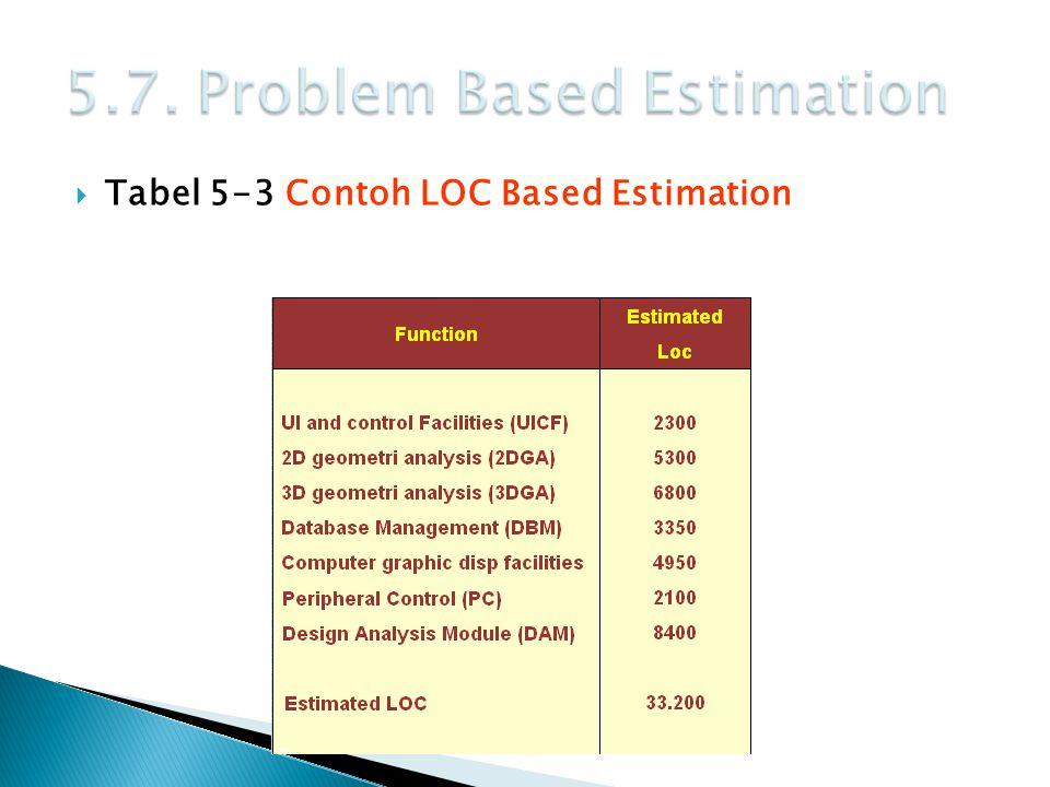  Tabel 5-3 Contoh LOC Based Estimation