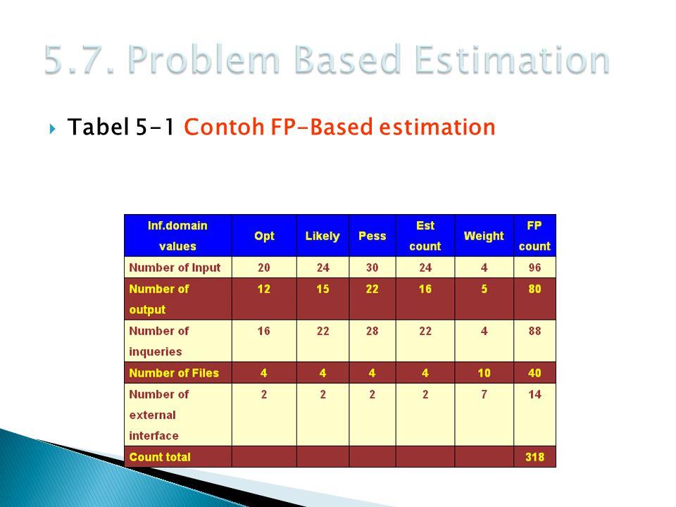  Tabel 5-1 Contoh FP-Based estimation