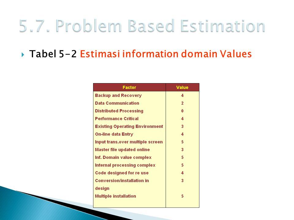  Tabel 5-2 Estimasi information domain Values