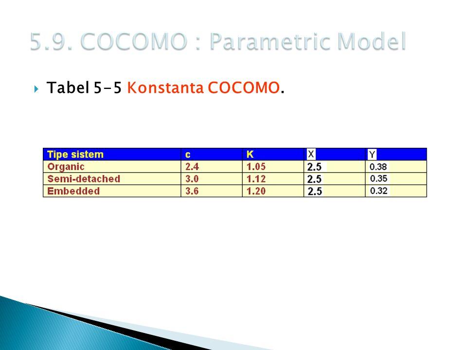  Tabel 5-5 Konstanta COCOMO.