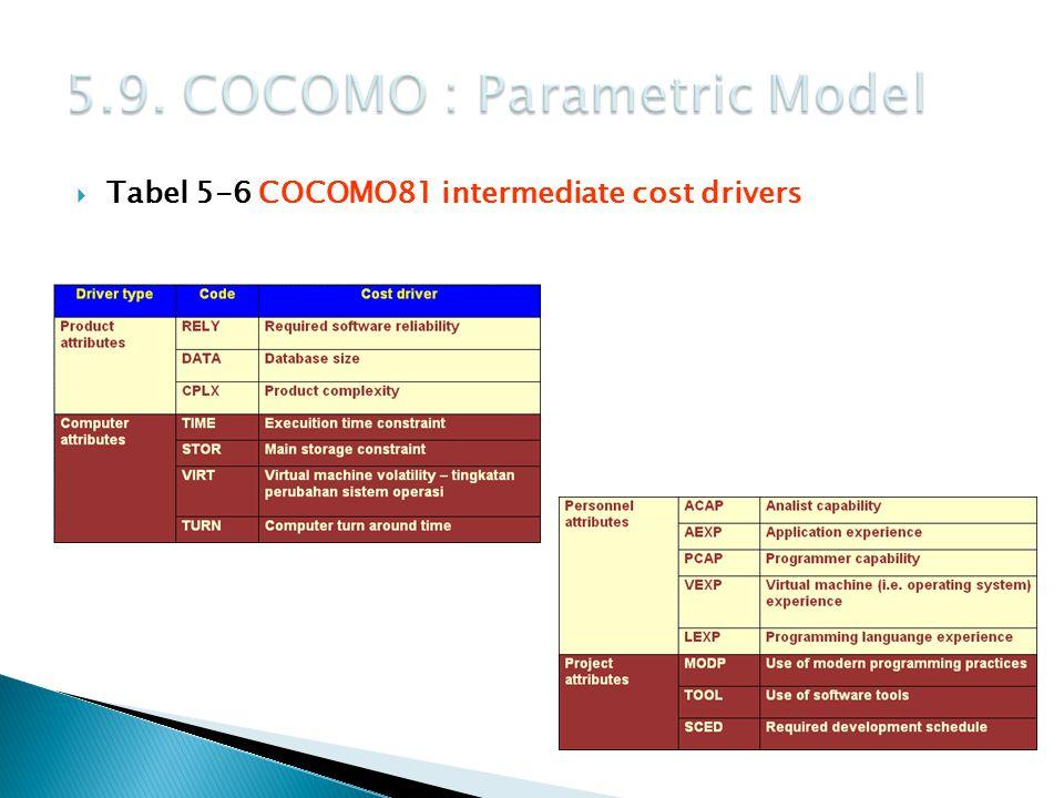  Tabel 5-6 COCOMO81 intermediate cost drivers