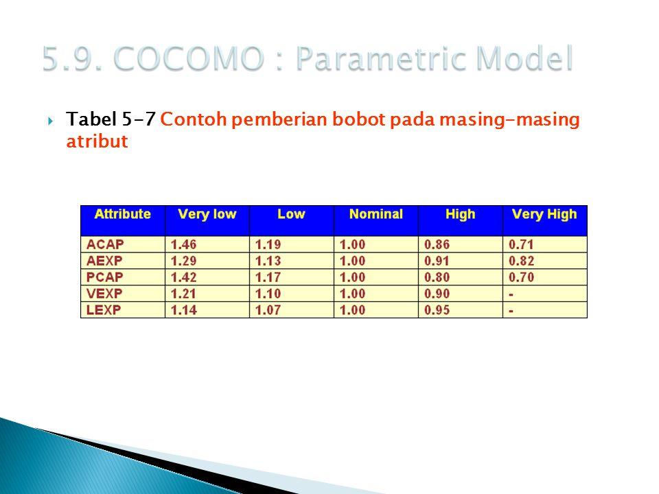  Tabel 5-7 Contoh pemberian bobot pada masing-masing atribut