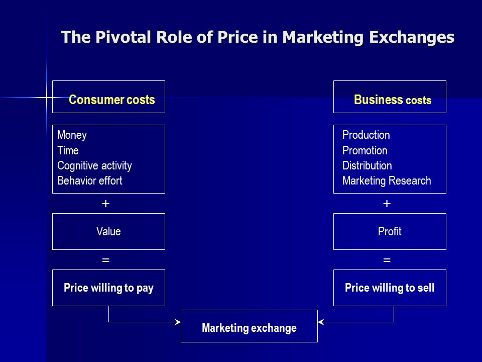 The Pivotal Role of Price in Marketing Exchanges Consumer costs Money Time Cognitive activity Behavior effort + Value = Price willing to pay Business
