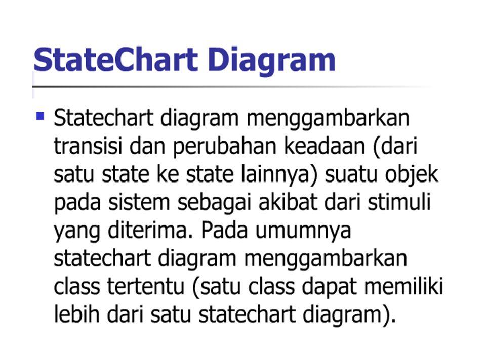Statechart Diagram Statechart diagram digunakan utk menggambarkan perilaku (behavior) sistem Statechart diagram menggambarkan seluruh kemungkinan keadaan suatu objek saat event muncul Tiap diagram mewakili objek dari suatu kelas dan menelusuri perbedaan keadaan dari setiap objek pada seluruh sistem