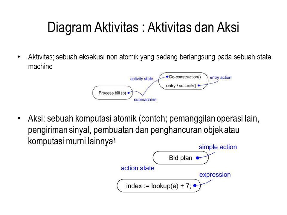 Diagram Aktivitas : Aktivitas dan Aksi Aktivitas; sebuah eksekusi non atomik yang sedang berlangsung pada sebuah state machine Aksi; sebuah komputasi