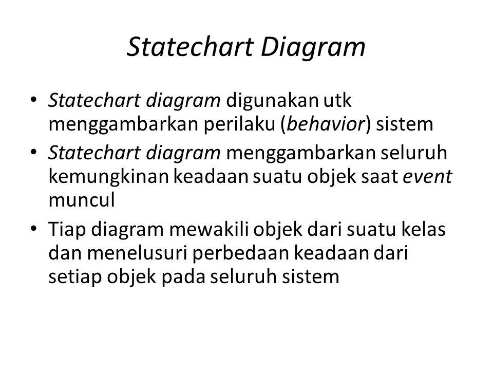 Statechart Diagram Statechart diagram digunakan utk menggambarkan perilaku (behavior) sistem Statechart diagram menggambarkan seluruh kemungkinan kead