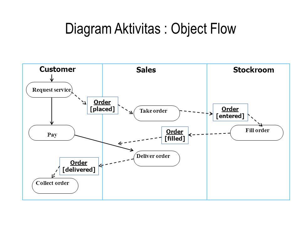Diagram Aktivitas : Object Flow Request service Pay Collect order Take order Deliver order Fill order Customer SalesStockroom Order [placed] Order [fi