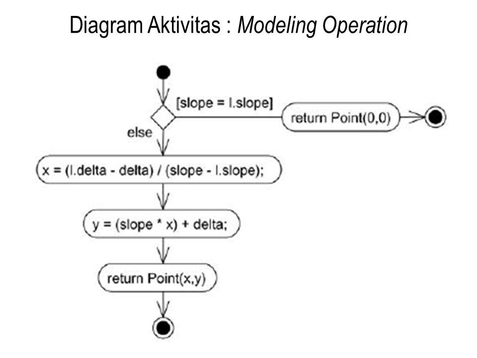 Diagram Aktivitas : Modeling Operation