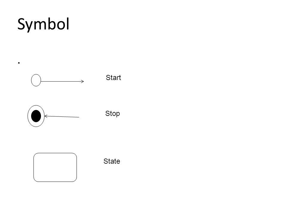 Diagram Aktivitas : How To Draw