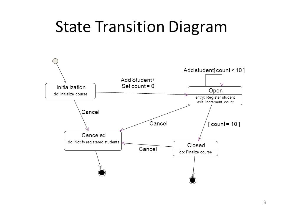 9 State Transition Diagram Initialization Open entry: Register student exit: Increment count Closed Canceled do: Initialize course do: Finalize course
