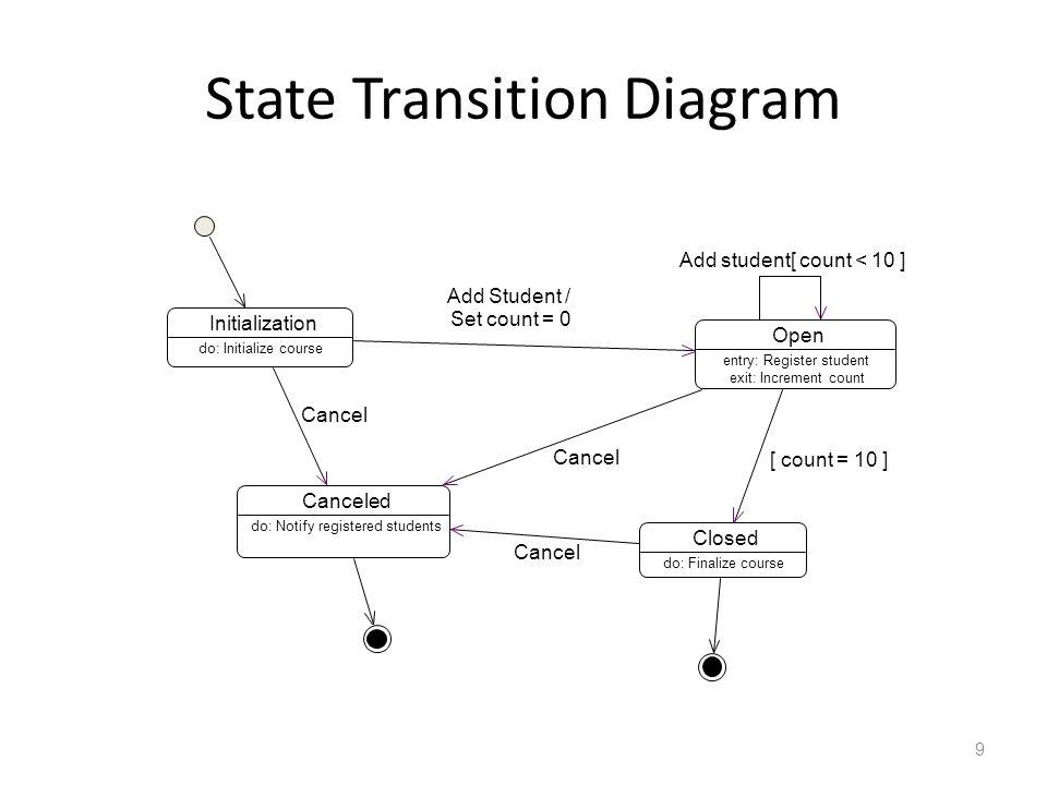 Diagram State State – Abstraksi dari nilai-nilai atribut dan asosiasi dari sebuah objek – Representasi kondisi/state dari sebuah objek pada periode waktu tertentu – Berhubungan dengan suatu interval waktu antara dua event Respon terhadap event dapat tergantung kepada state suatu objek