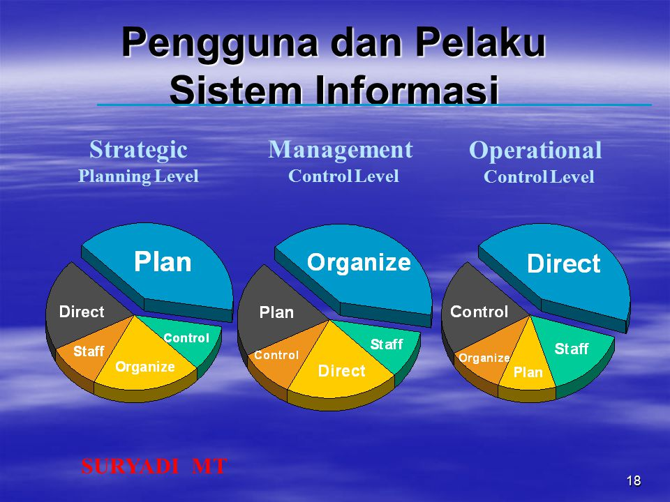 SURYADI MT 18 Pengguna dan Pelaku Sistem Informasi Strategic Planning Level Management Control Level Operational Control Level