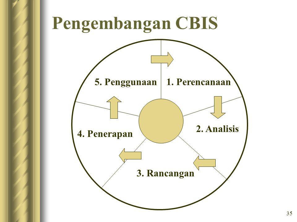 35 Pengembangan CBIS 1. Perencanaan 2. Analisis 3. Rancangan 5. Penggunaan 4. Penerapan