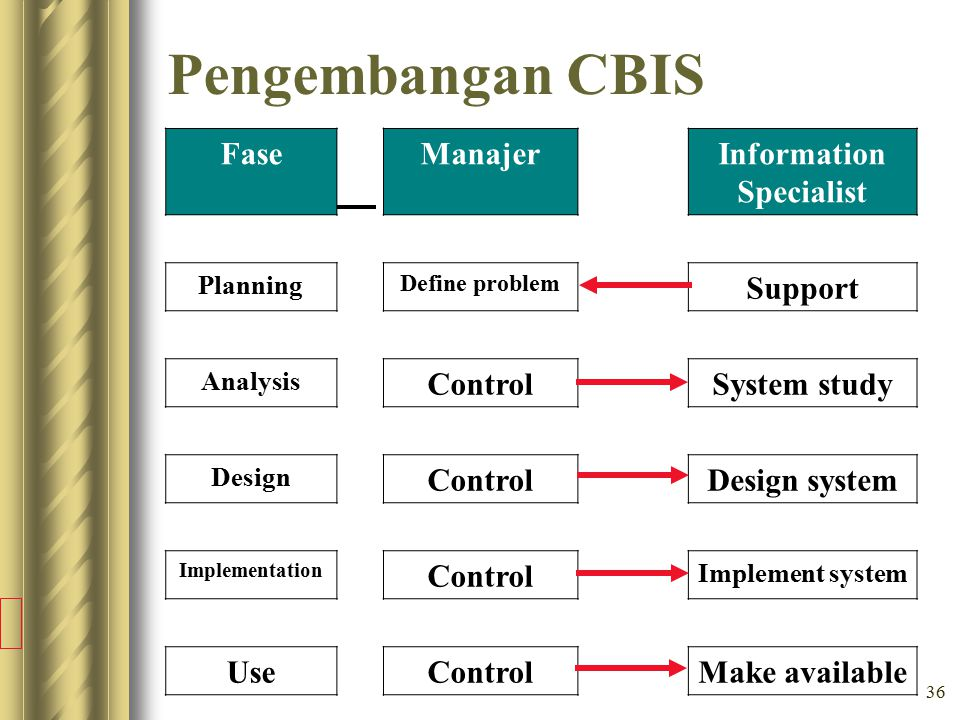36 Pengembangan CBIS FaseManajerInformation Specialist Planning Define problem Support Analysis ControlSystem study Design ControlDesign system Implem